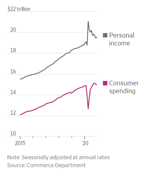 Line graph of personal income and consumer spending from 2015 to present.